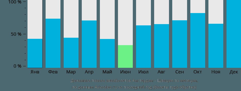 Динамика поиска авиабилетов из Амстердама в Швецию по месяцам