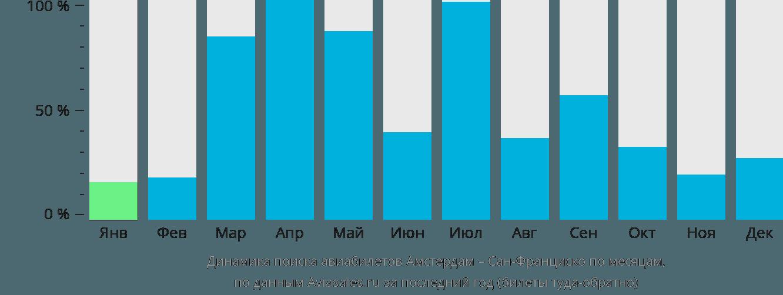 Динамика поиска авиабилетов из Амстердама в Сан-Франциско по месяцам