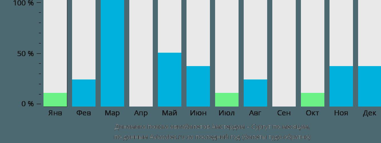 Динамика поиска авиабилетов из Амстердама в Сургут по месяцам
