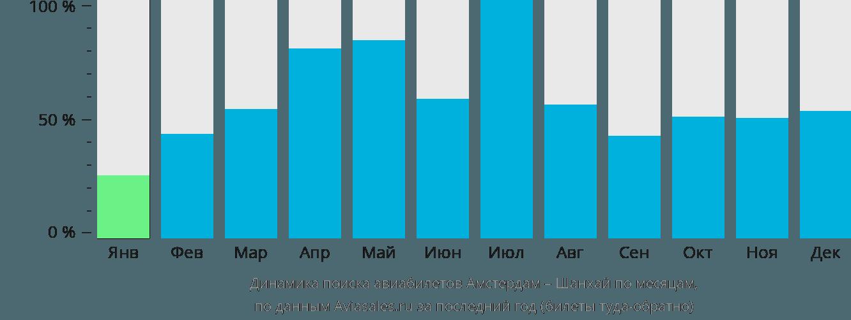 Динамика поиска авиабилетов из Амстердама в Шанхай по месяцам