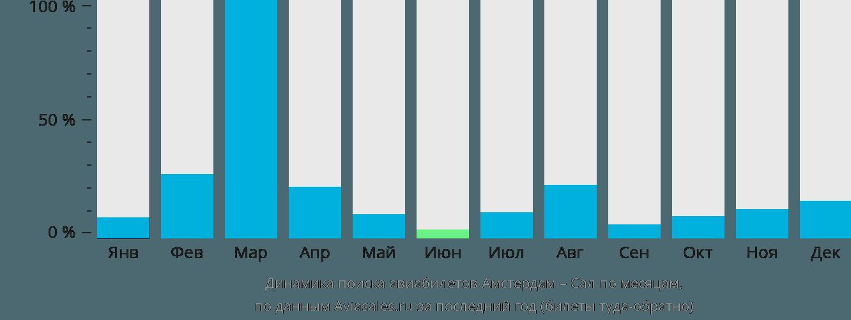 Динамика поиска авиабилетов из Амстердама в Сал по месяцам