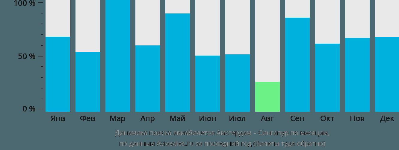 Динамика поиска авиабилетов из Амстердама в Сингапур по месяцам