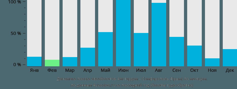 Динамика поиска авиабилетов из Амстердама в Симферополь по месяцам
