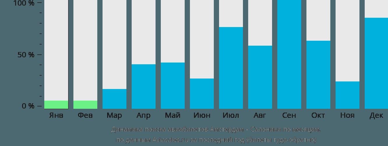 Динамика поиска авиабилетов из Амстердама в Салоники по месяцам