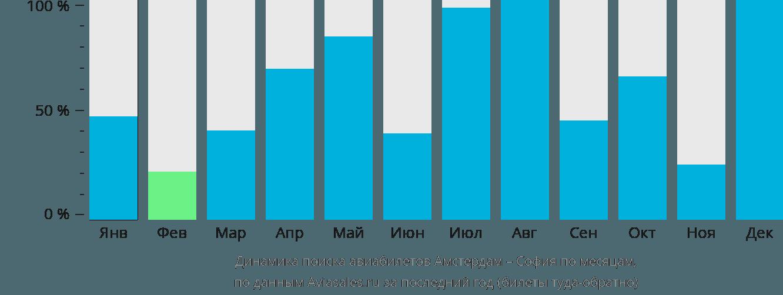 Динамика поиска авиабилетов из Амстердама в Софию по месяцам