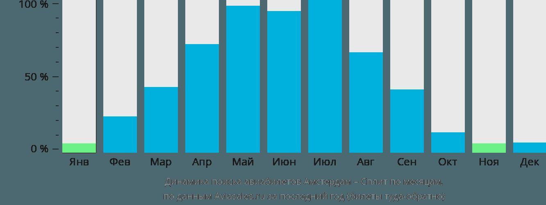 Динамика поиска авиабилетов из Амстердама в Сплит по месяцам