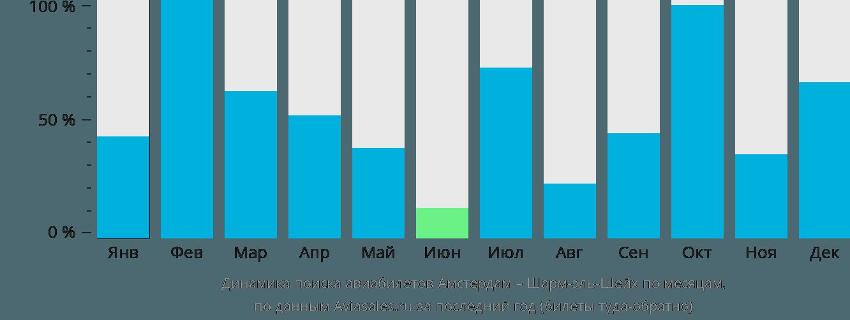 Динамика поиска авиабилетов из Амстердама в Шарм-эль-Шейх по месяцам