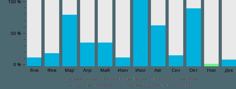 Динамика поиска авиабилетов из Амстердама в Ставрополь по месяцам