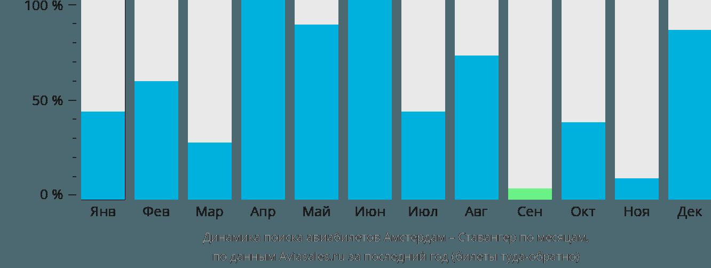 Динамика поиска авиабилетов из Амстердама в Ставангер по месяцам