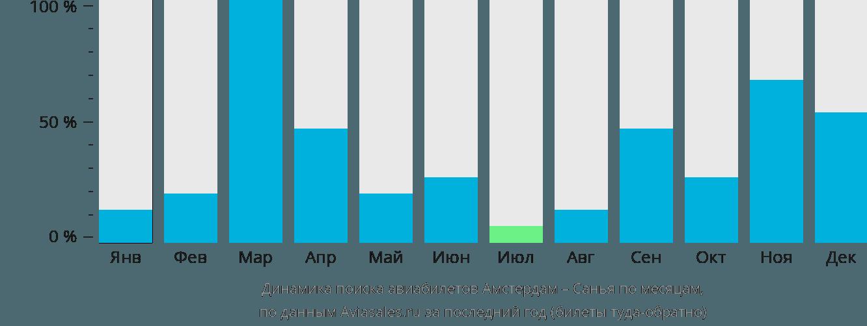 Динамика поиска авиабилетов из Амстердама в Санью по месяцам