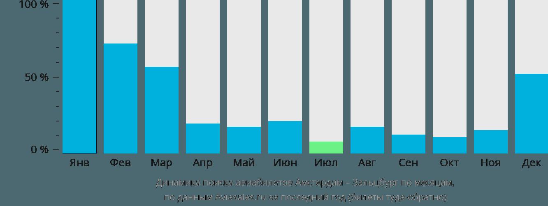 Динамика поиска авиабилетов из Амстердама в Зальцбург по месяцам