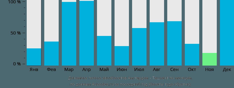 Динамика поиска авиабилетов из Амстердама в Ташкент по месяцам