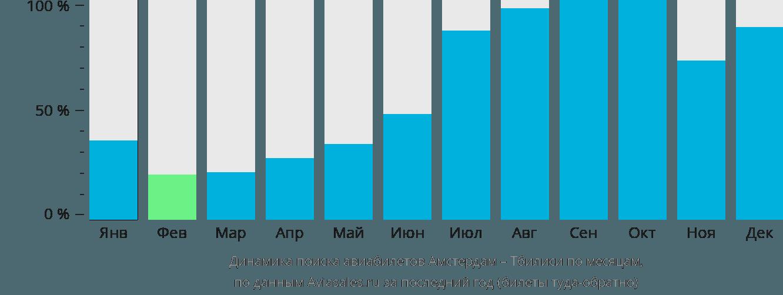 Динамика поиска авиабилетов из Амстердама в Тбилиси по месяцам