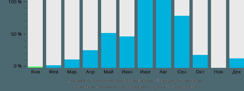 Динамика поиска авиабилетов из Амстердама в Подгорицу по месяцам