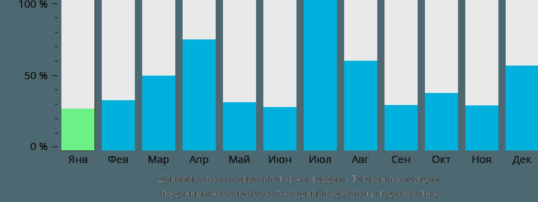 Динамика поиска авиабилетов из Амстердама в Тегеран по месяцам