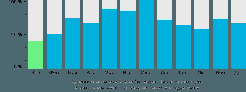 Динамика поиска авиабилетов из Амстердама в Таиланд по месяцам