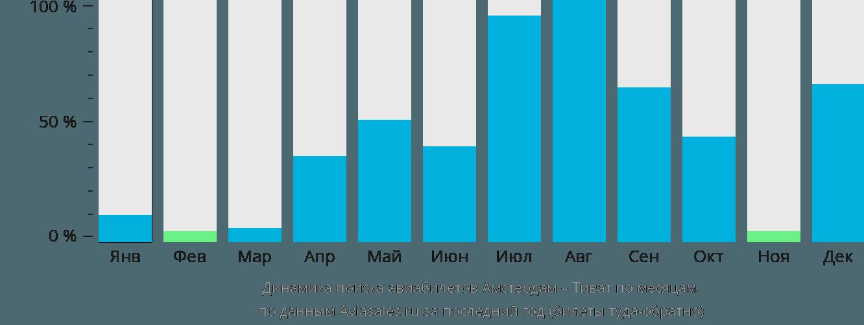 Динамика поиска авиабилетов из Амстердама в Тиват по месяцам