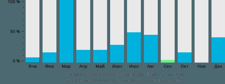 Динамика поиска авиабилетов из Амстердама в Тюмень по месяцам