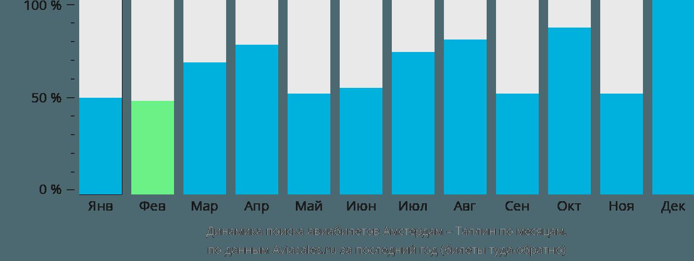 Динамика поиска авиабилетов из Амстердама в Таллин по месяцам