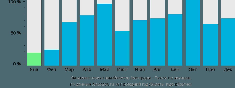 Динамика поиска авиабилетов из Амстердама в Тулузу по месяцам