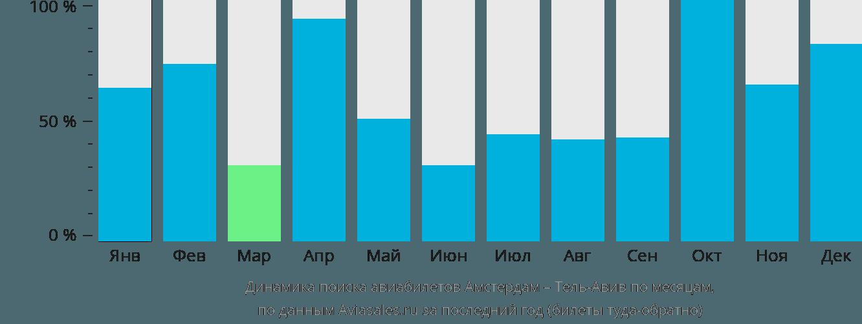 Динамика поиска авиабилетов из Амстердама в Тель-Авив по месяцам