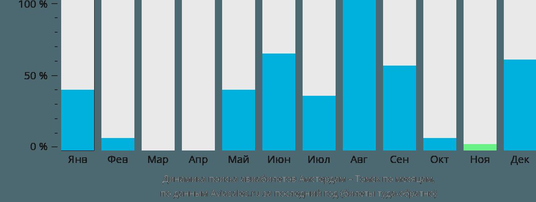 Динамика поиска авиабилетов из Амстердама в Томск по месяцам