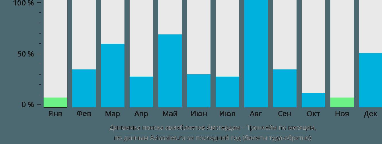 Динамика поиска авиабилетов из Амстердама в Тронхейм по месяцам