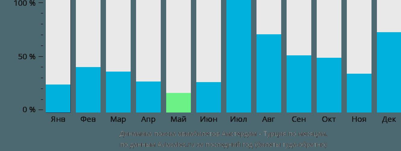 Динамика поиска авиабилетов из Амстердама в Турцию по месяцам