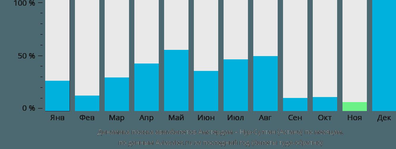 Динамика поиска авиабилетов из Амстердама в Астану по месяцам