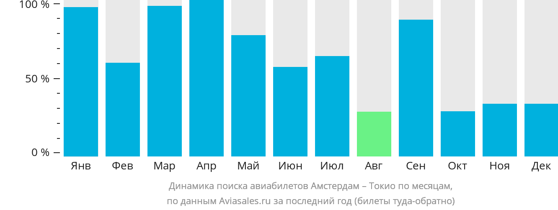 Динамика поиска авиабилетов из Амстердама в Токио по месяцам
