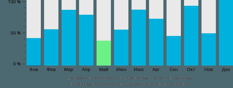 Динамика поиска авиабилетов из Амстердама в Украину по месяцам
