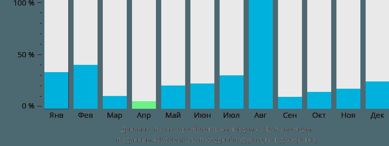 Динамика поиска авиабилетов из Амстердама в Уфу по месяцам