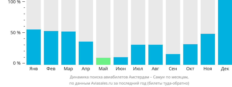 Динамика поиска авиабилетов из Амстердама на Самуи по месяцам