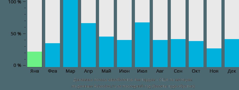 Динамика поиска авиабилетов из Амстердама в США по месяцам