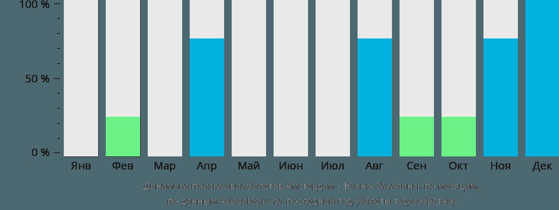Динамика поиска авиабилетов из Амстердама в Южно-Сахалинск по месяцам