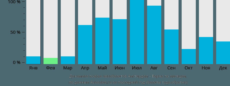 Динамика поиска авиабилетов из Амстердама в Варну по месяцам