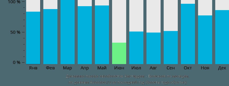 Динамика поиска авиабилетов из Амстердама в Валенсию по месяцам