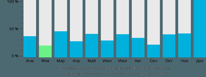Динамика поиска авиабилетов из Амстердама в Вильнюс по месяцам