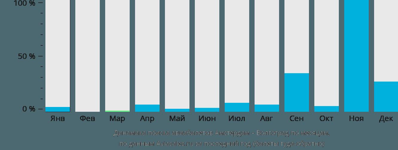 Динамика поиска авиабилетов из Амстердама в Волгоград по месяцам