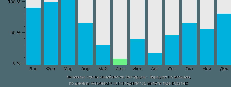 Динамика поиска авиабилетов из Амстердама в Варадеро по месяцам