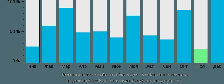 Динамика поиска авиабилетов из Амстердама в Сан-Висенти по месяцам