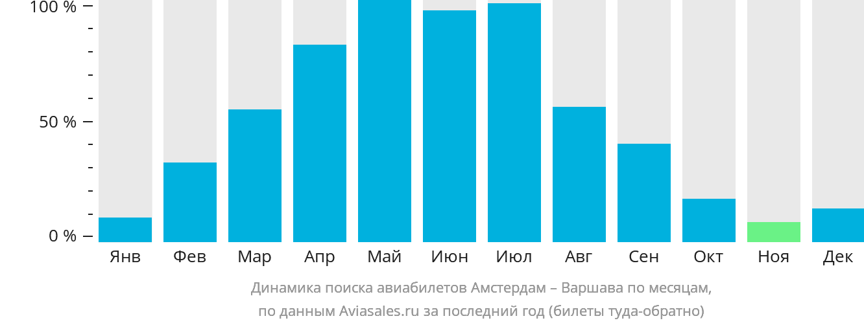 Динамика поиска авиабилетов из Амстердама в Варшаву по месяцам