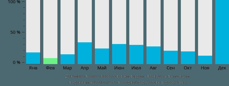 Динамика поиска авиабилетов из Амстердама в Монреаль по месяцам