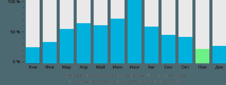 Динамика поиска авиабилетов из Амстердама в Торонто по месяцам