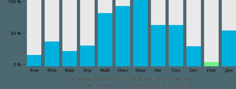 Динамика поиска авиабилетов из Амстердама в Калгари по месяцам