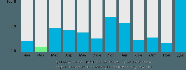 Динамика поиска авиабилетов из Амстердама в Загреб по месяцам