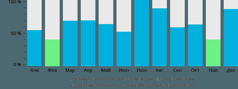 Динамика поиска авиабилетов из Амстердама в Цюрих по месяцам