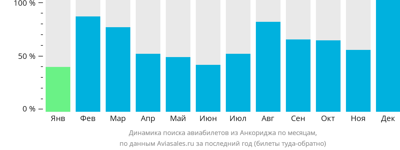 Динамика поиска авиабилетов из Анкориджа по месяцам