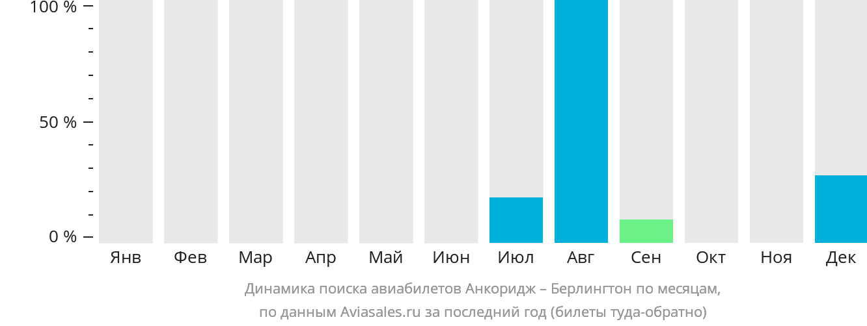 Динамика поиска авиабилетов из Анкориджа в Берлингтон по месяцам