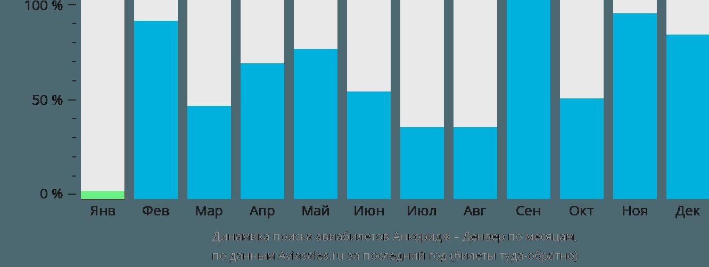 Динамика поиска авиабилетов из Анкориджа в Денвер по месяцам